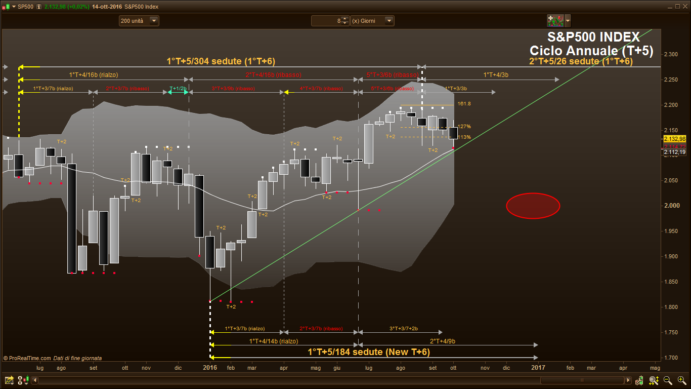 T5 forex